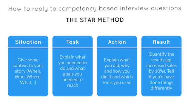 replying to competency-based interview questions with the STAR method